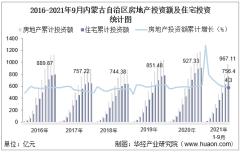 2021年1-9月内蒙古自治区房地产投资额、施工面积及商品房销售情况统计