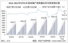 2021年1-9月山东省房地产投资额、施工面积及商品房销售情况统计