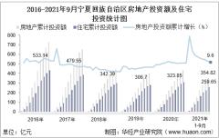 2021年1-9月宁夏回族自治区房地产投资额、施工面积及商品房销售情况统计