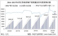 2021年1-9月江苏省房地产投资额、施工面积及商品房销售情况统计
