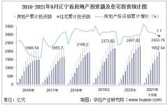 2021年1-9月辽宁省房地产投资额、施工面积及商品房销售情况统计