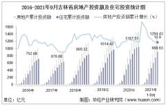 2021年1-9月吉林省房地产投资额、施工面积及商品房销售情况统计