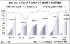2021年1-9月山西省房地产投资额、施工面积及商品房销售情况统计