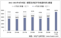 2021年9月中国二极管及类似半导体器件进口数量、进口金额及进口均价统计