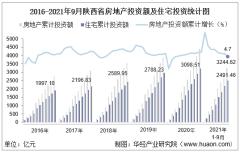 2021年1-9月陕西省房地产投资额、施工面积及商品房销售情况统计