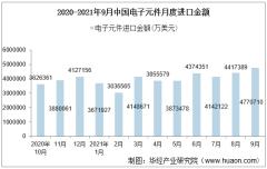 2021年9月中国电子元件进口金额情况统计